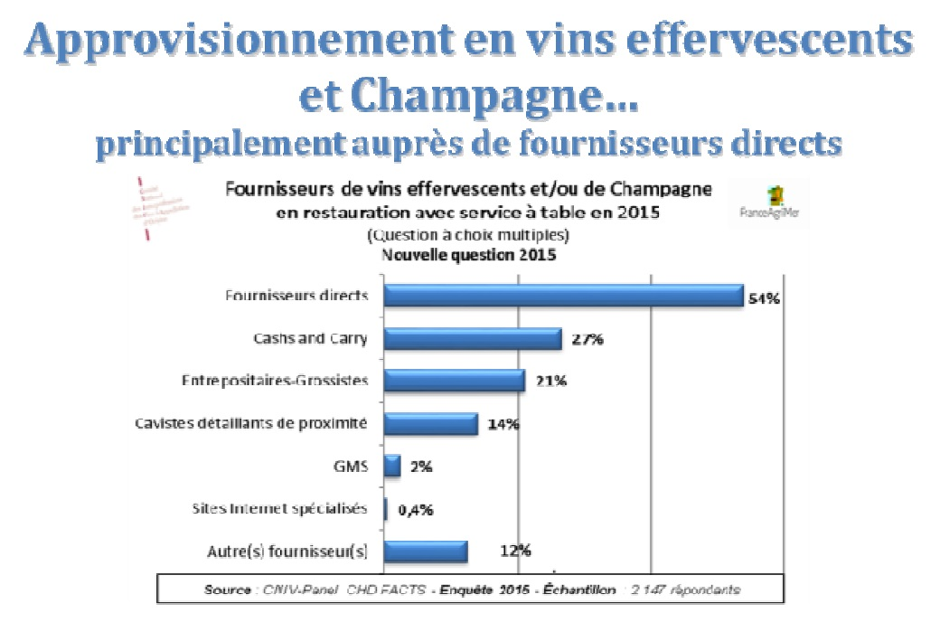 Le vin en caf s h tels restaurants chr horeca fran ais for Chr restauration